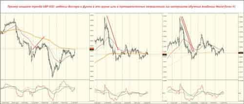 Пример мощного тренда GBP USD: индексі доллара и фунта в єто время шли в противоположніх направлениях