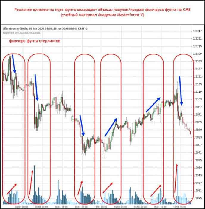 Реальное влияние на курс фунта оказывают объёмы покупок/продаж фьючерса фунта на CME