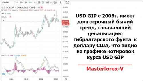 График USD GIP