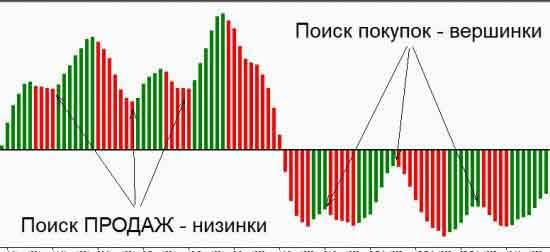 Скрытие графической информации гистограммой AO Билла Вильямса