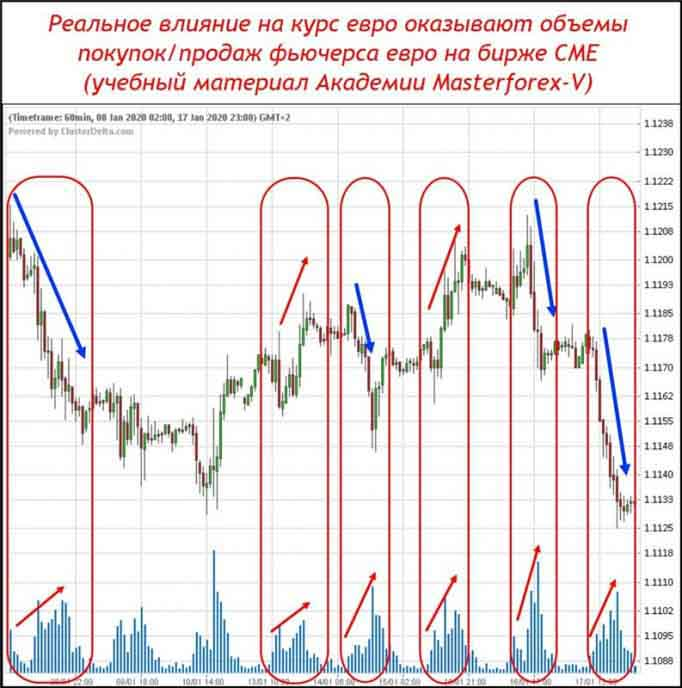 Реальное влияние на курс евро