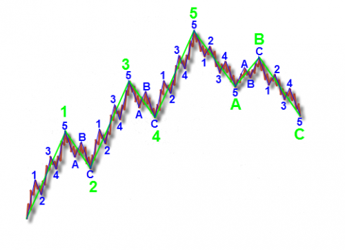 Идеальный волновой цикл