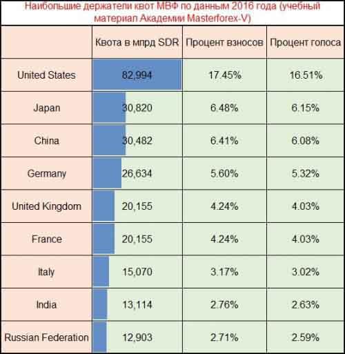 Квоты МВФ по странам