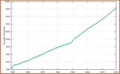 Динамика численности населения Израиля