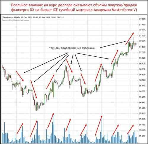 Реальное влияние на курс доллара