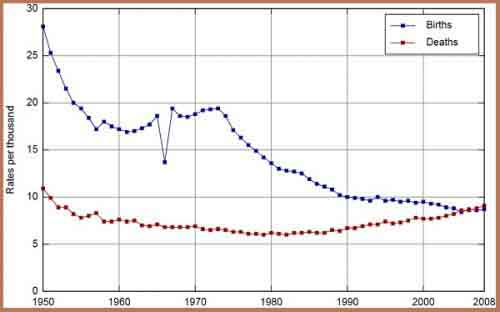 График рождаемости и смертности в Японии