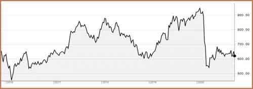 График ASE Index