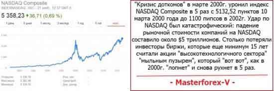 """""""кризис доткомов"""" уронил индекс NASDAQ в 5 раз"""