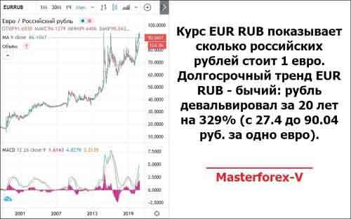 Курс EUR RUB