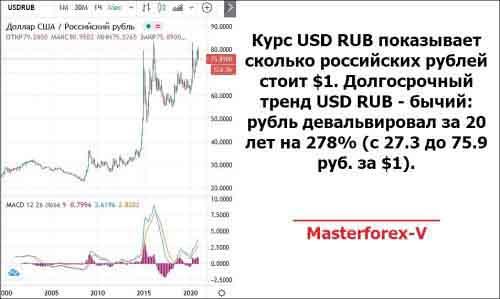 Курс USD RUB