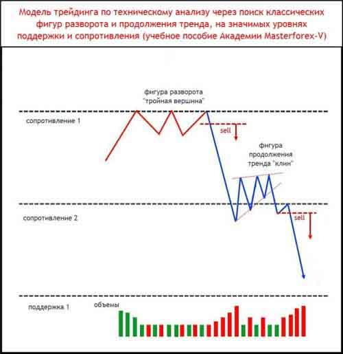 Модель трейдинга по техническому анализу