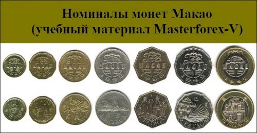 Номиналы монет Макао