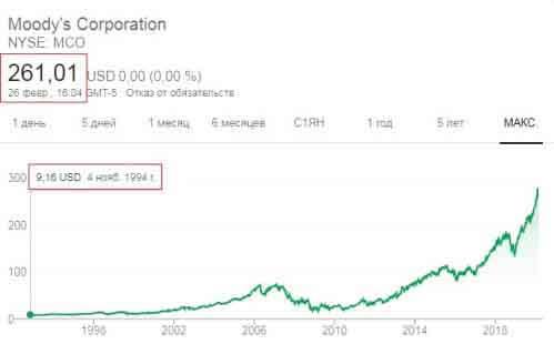 Курс акций Moody's Corporation на NYSE