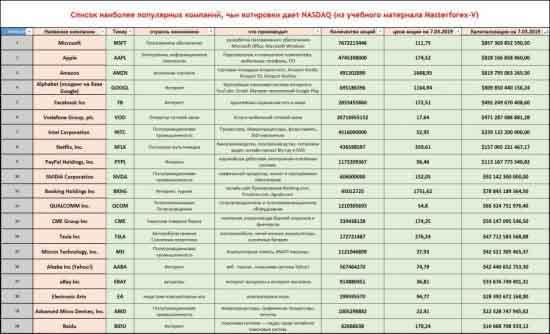 Список наиболее популярных компаний, чьи котировки даёт NASDAQ