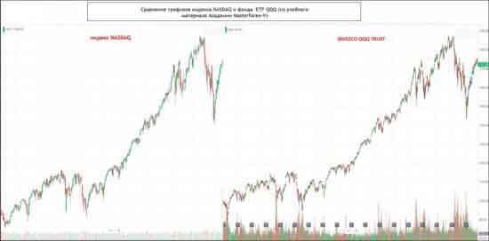 """акции ETF QQQ двигаются """"шаг в шаг"""" с фондовым индексом NASDAQ 100"""