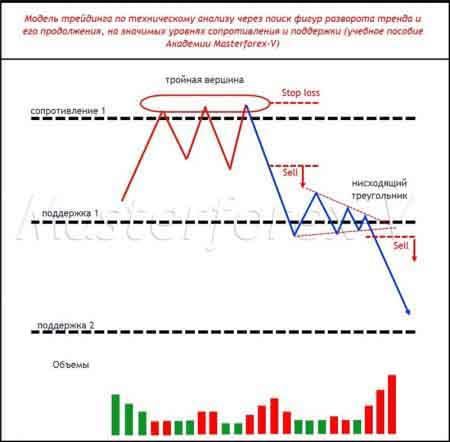 Модель трейдинга по техническому анализу через поиск фигур разворота тренда и его продолжения