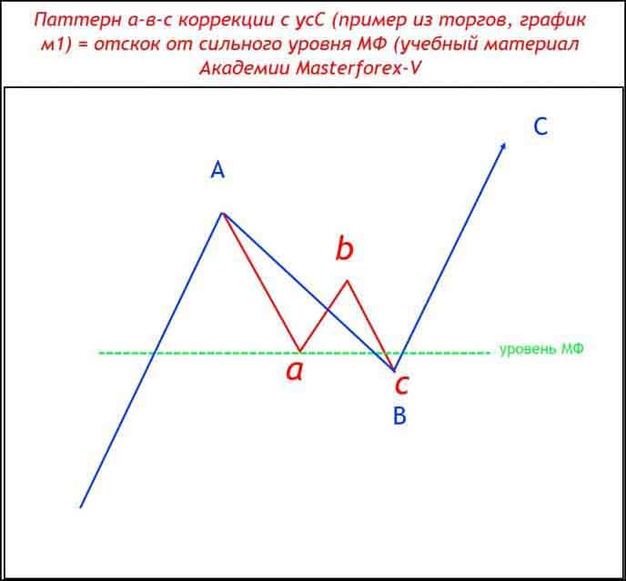 Пример из торгов, график м1