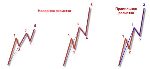 Типовые ошибки при разметке удлиненных импульсных волн