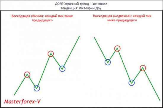 ДОЛГОсрочный тренд - «основная тенденция» по теории Доу