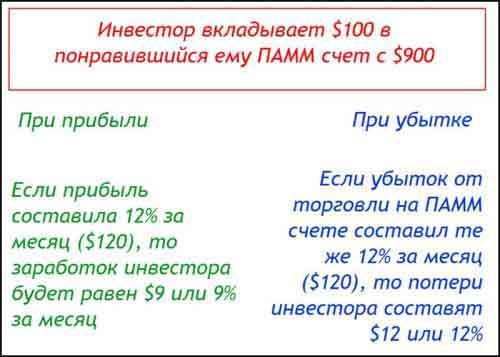 Условия вклада в ПАММ-счета