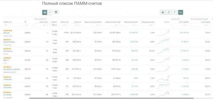 Cписок ПАММ-счетов