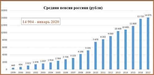 Средняя пенсия россиян в 1999-2017 годах