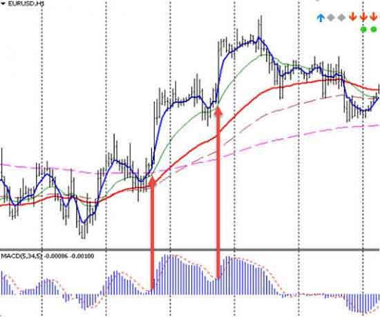 Пересечение сигнальной линии - сигнал для совершения сделки