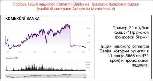 Акции KOMERCNI BANKA