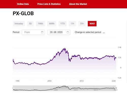 Фондовый индекс PX-GLOB