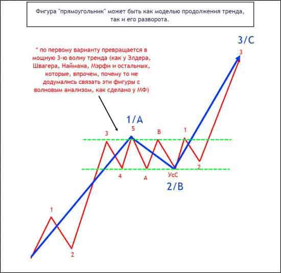 Восходящий и нисходящий тренды прерываются «прямоугольниками».
