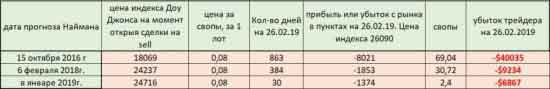 Таблица убытков трейдера и прогнозов Наймена