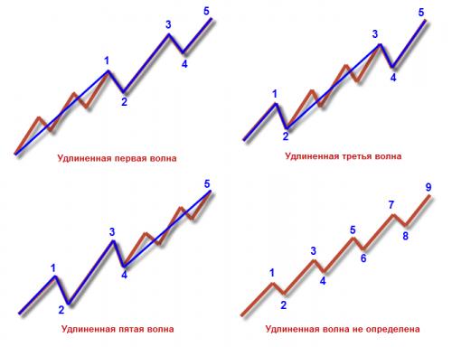 Разновидности удлиненных импульсных волн