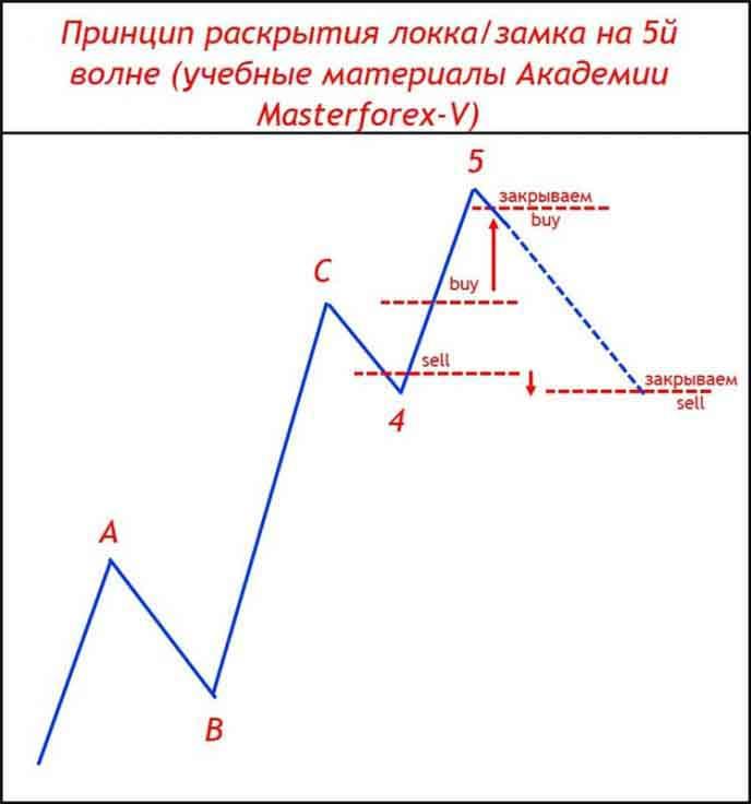 Принциа раскрытия локка