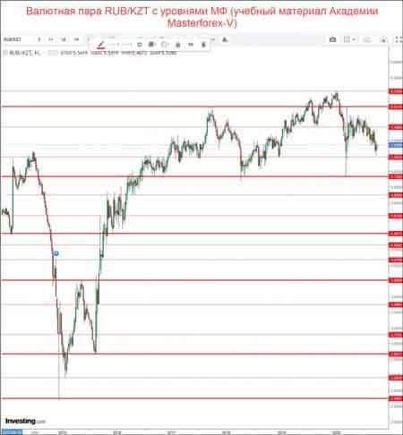 Валютная пара RUB/KZT с уровнями МФ