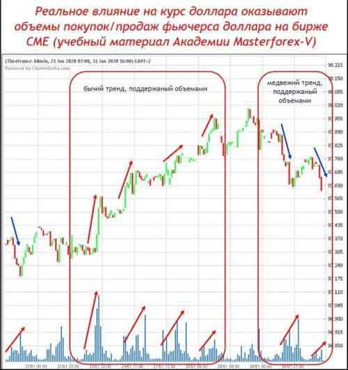 Реальное влияние на курс доллара оказывают объёмы покупок/продаж фьючерса доллара на бирже СМЕ