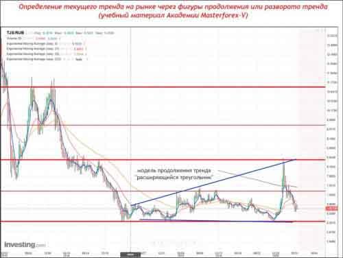 Курс сомони к рублю с 2015 года
