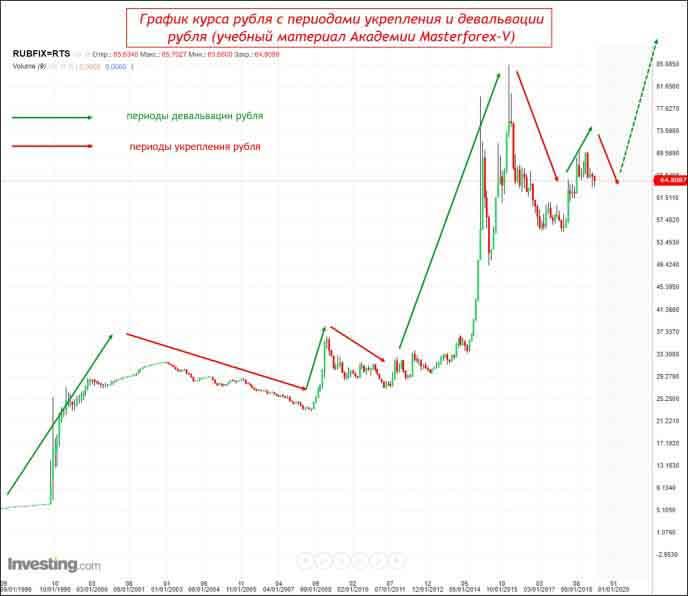 Таблица трендов USDRUB