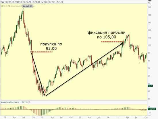 Как Уоррен Баффет нефтью торговал