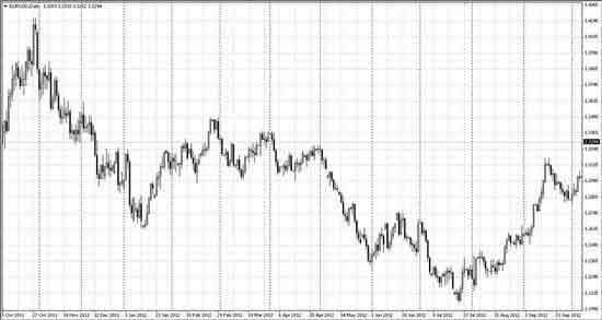 Соотношение тренда и флета на графике Д1