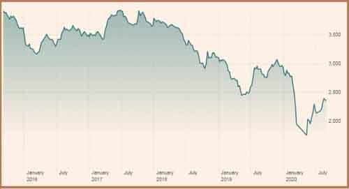 График индекса S&P SL20