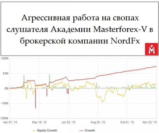 Своп торговля Masterforex-V: 10% в месяц