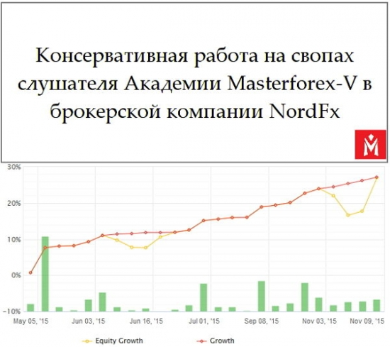 Своп торговля Masterforex-V: 3%-4% в месяц