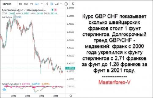 GBP CHF