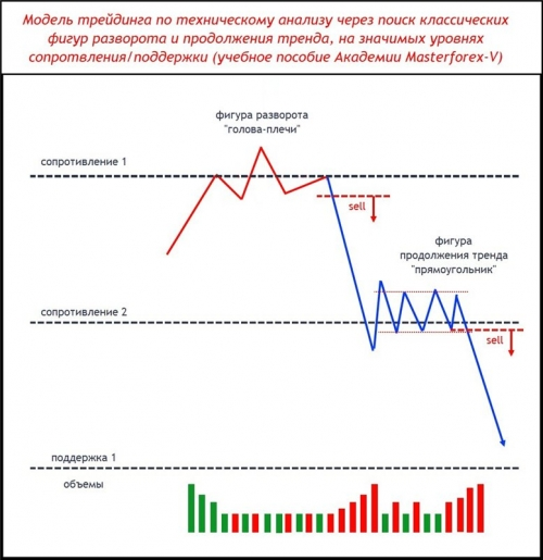 Шаблон Masterforex-V разворота и продолжения тренда на уровнях МФ