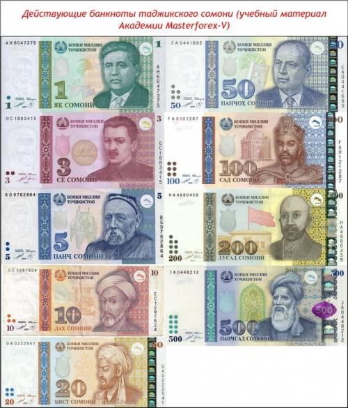 Банкноты сомони