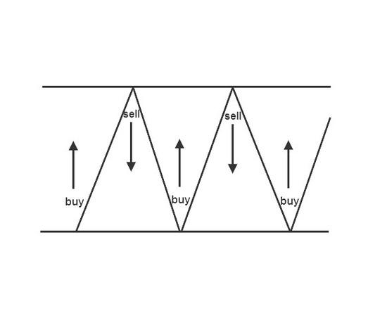 Торговая система, работающая внутрь флэта