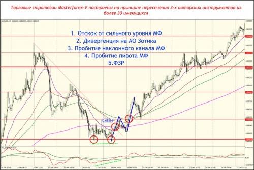 Торговые стратегии Masterforex-V