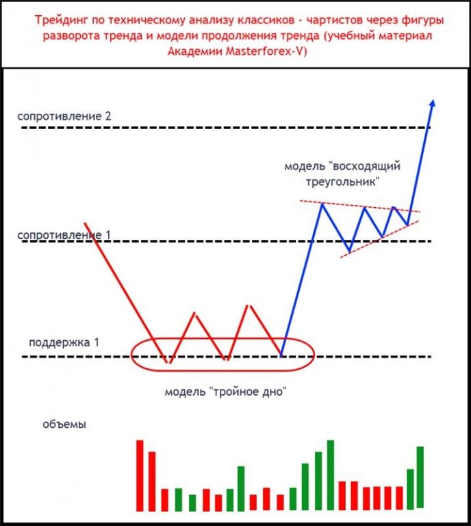"""Пример разворота на бычий тренд от модели """"тройное дно"""""""