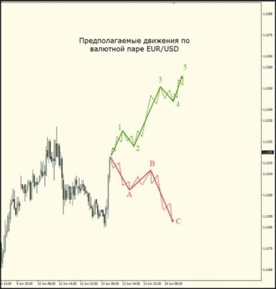 Предполагаеміе движения по валютной паре EUR/USD