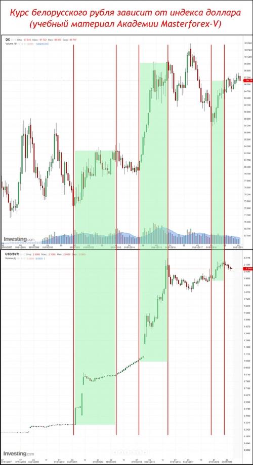 Курс беларусского рубля зависит от индекса доллара